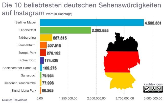Infografik Die 10 beliebtesten deutschen