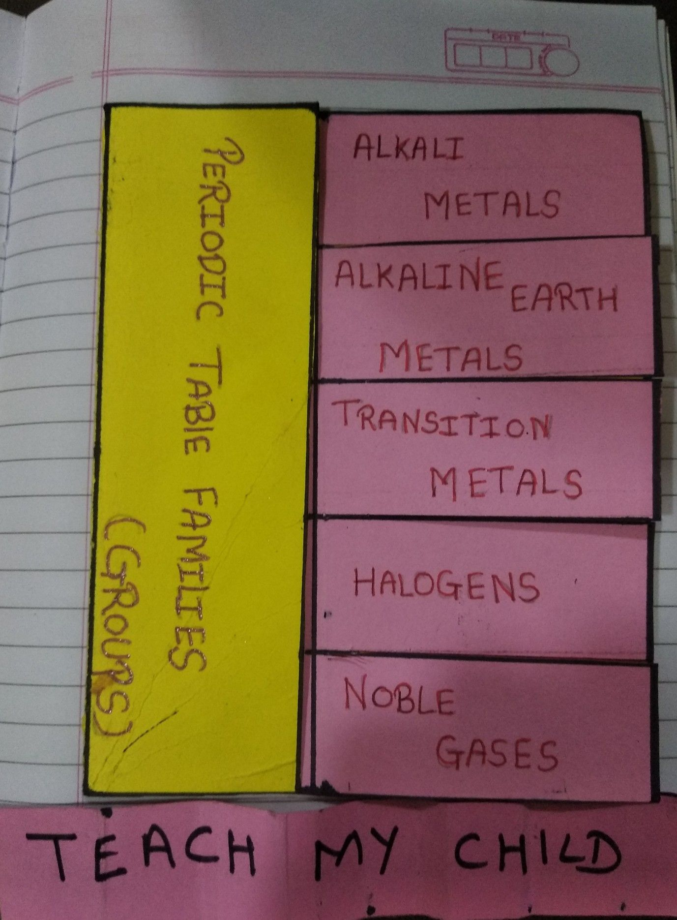 Periodic Table Families In