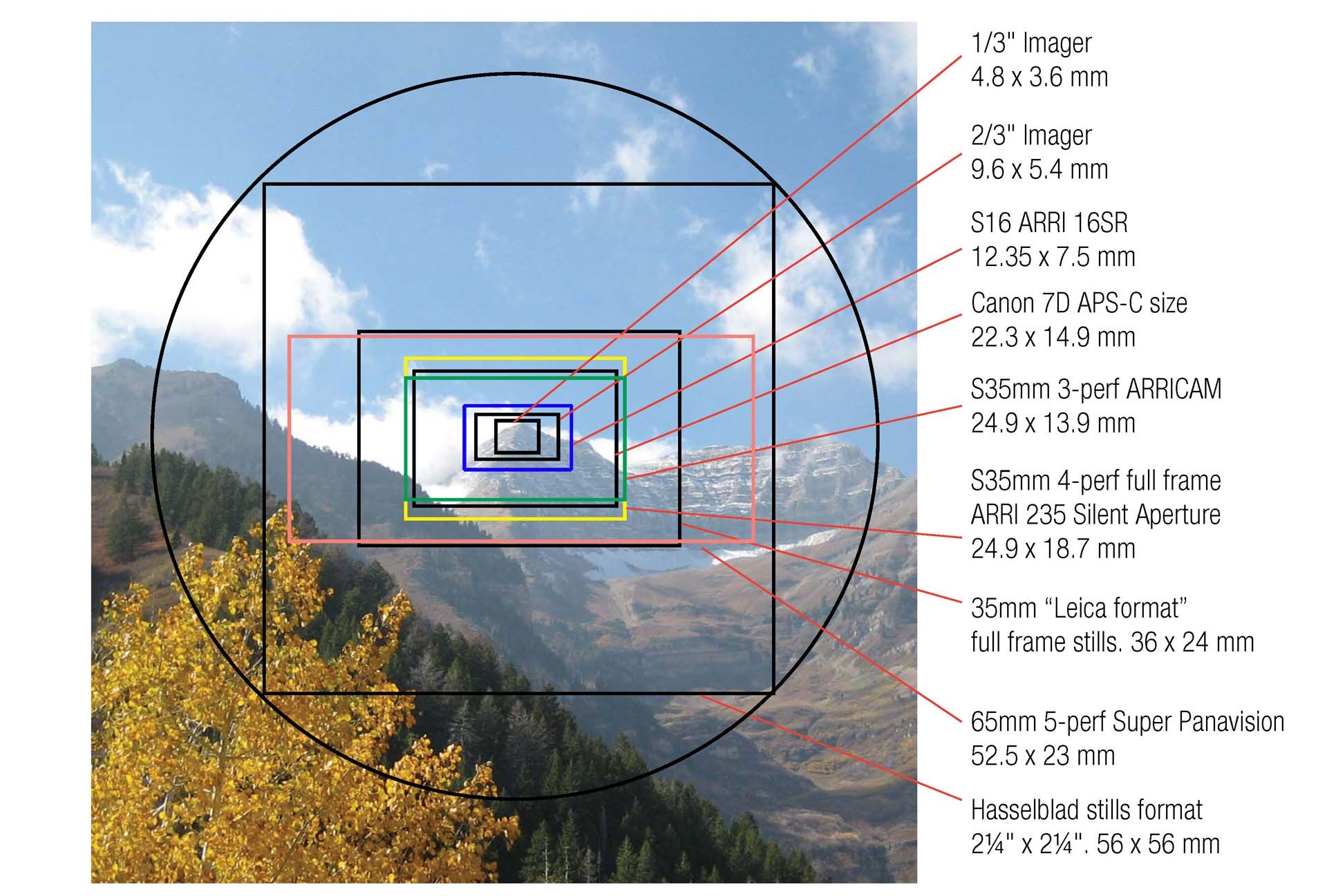Crop factor full frame is red blue is standard technical crop factor full frame is red blue is standard technical reference pinterest crop factor cameras and photography jeuxipadfo Images
