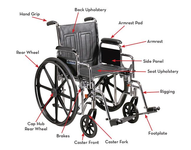 Wheelchair body parts  | For Me in 2019 | Physical therapy