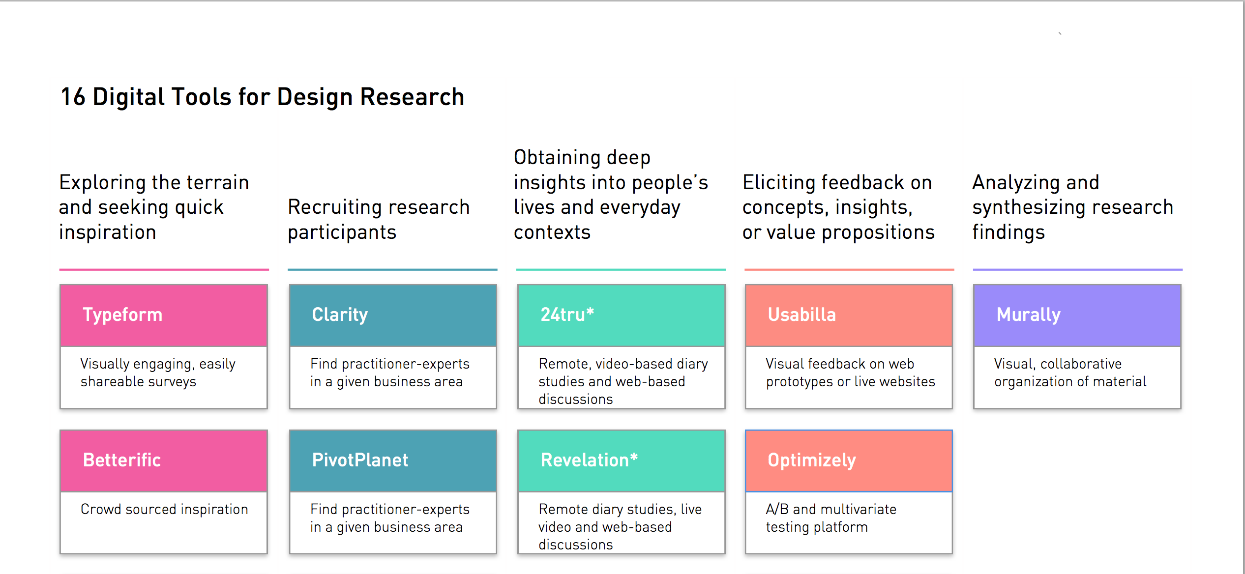 16 Digital Tools for Design Research