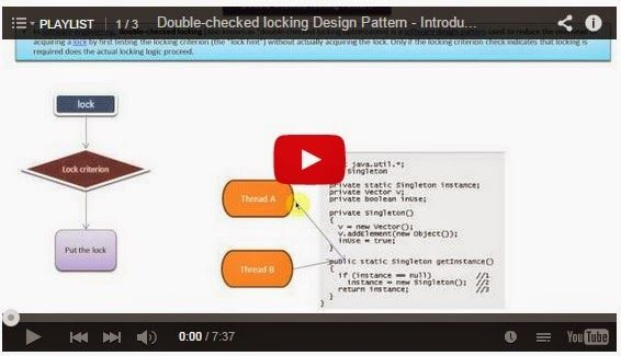 Double Checked Locking Design Pattern Playlist With Images