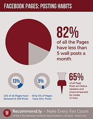 Infographics with valuable facts on Facebook Pages (by @recommendly).