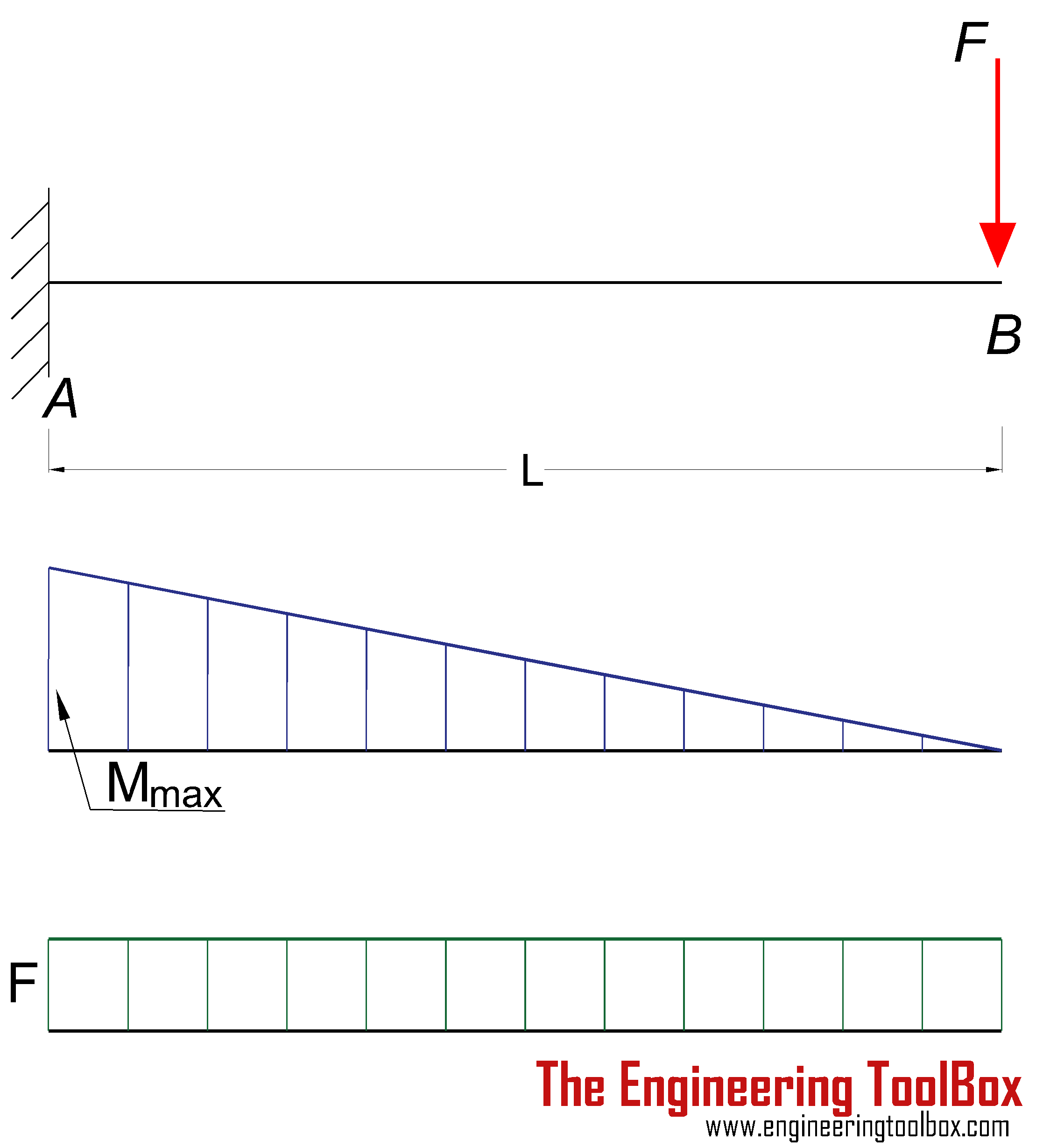 Shear And Moment Diagram Cantilever Beam In 2020 Bending Moment Shear Force Steel Beams