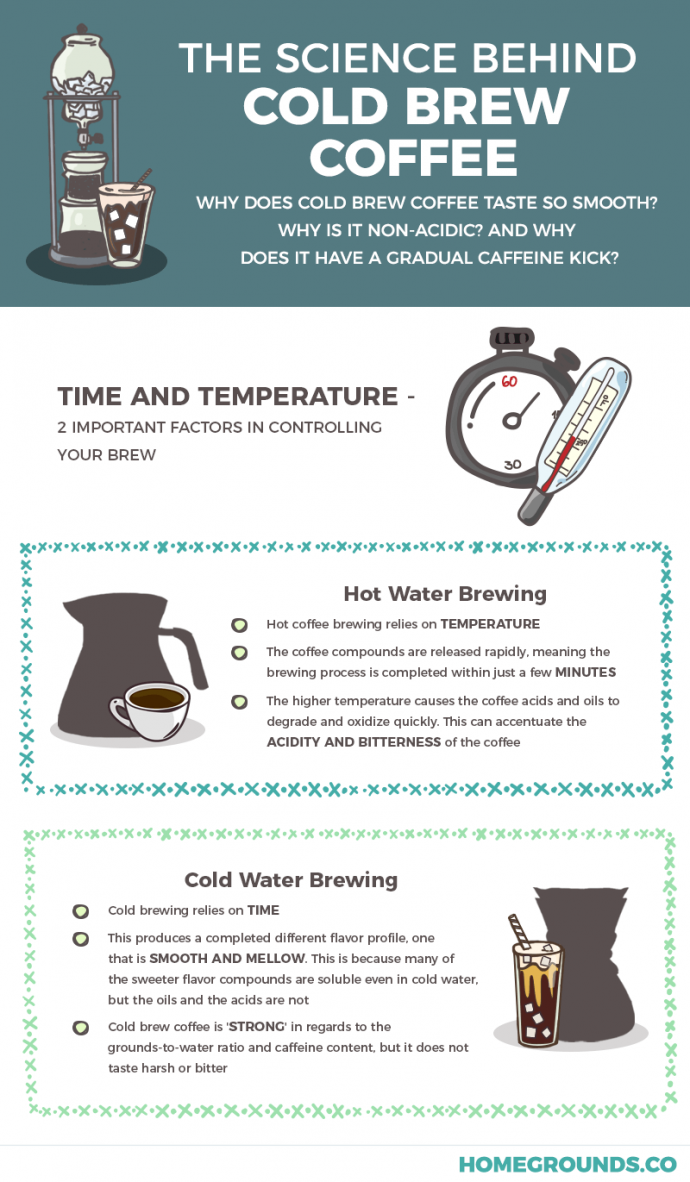 Cold Brew Coffee How To Make It And Master It In 2019 Coffee