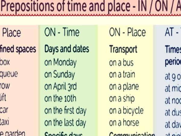 Time And Place Prepositions On At In Eslbuzz Learning English Prepositions Learn English English