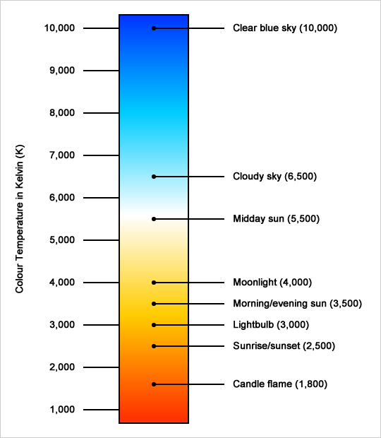 What Is Colour Temperature?