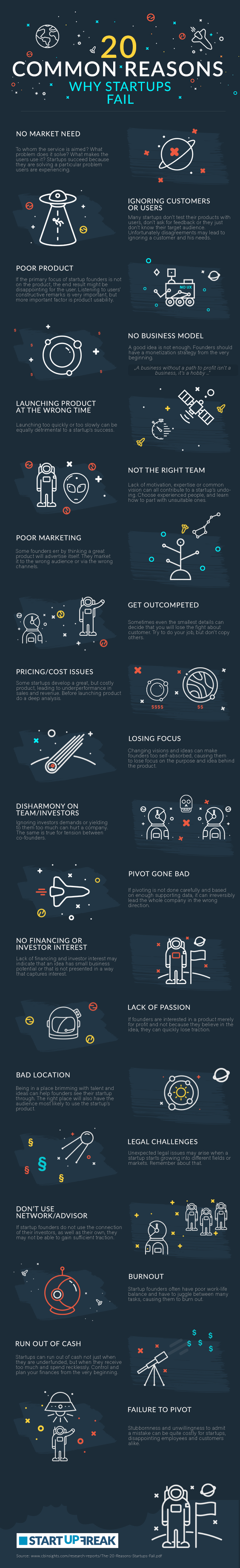 20 Common Reasons Why Startups Fail #Infographic