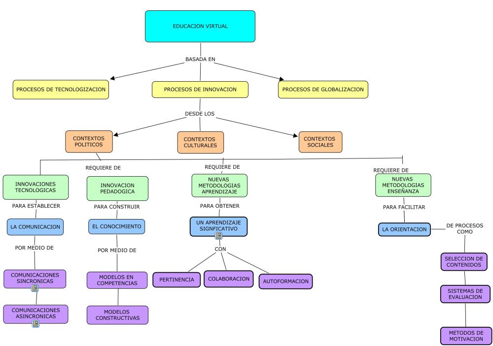 Ejemplos De Mapa Conceptual.Que Es Un Mapa Conceptual Como Hacerlos Y Ejemplos Mapa Conceptual Como Elaborar Mapas Conceptuales Como Hacer Mapas Conceptuales