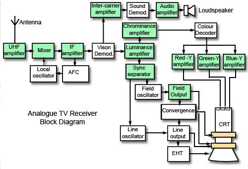 Analogue Colour Tv Receiver Block Diagram In 2020 Block Diagram Amplifier Crt Tv