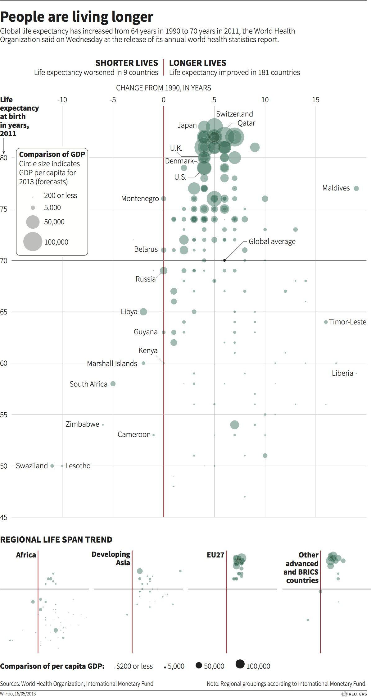 Global Life Expectancy Thomson Reuters Longevity Mortality