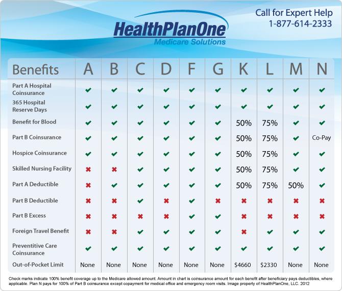 Medigap Insurance Medicare Supplement Medicare Medicare