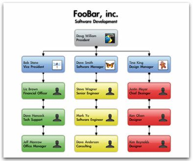 org chart - Organization Chart App