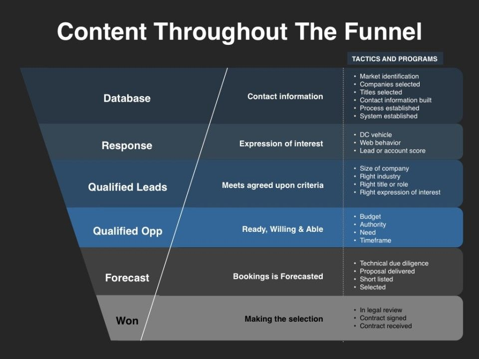 Demand management content through the funnel demand for Lead generation plan template