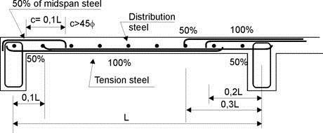 Curtailment Of Reinforcement In Rcc Beams Stavba Roof