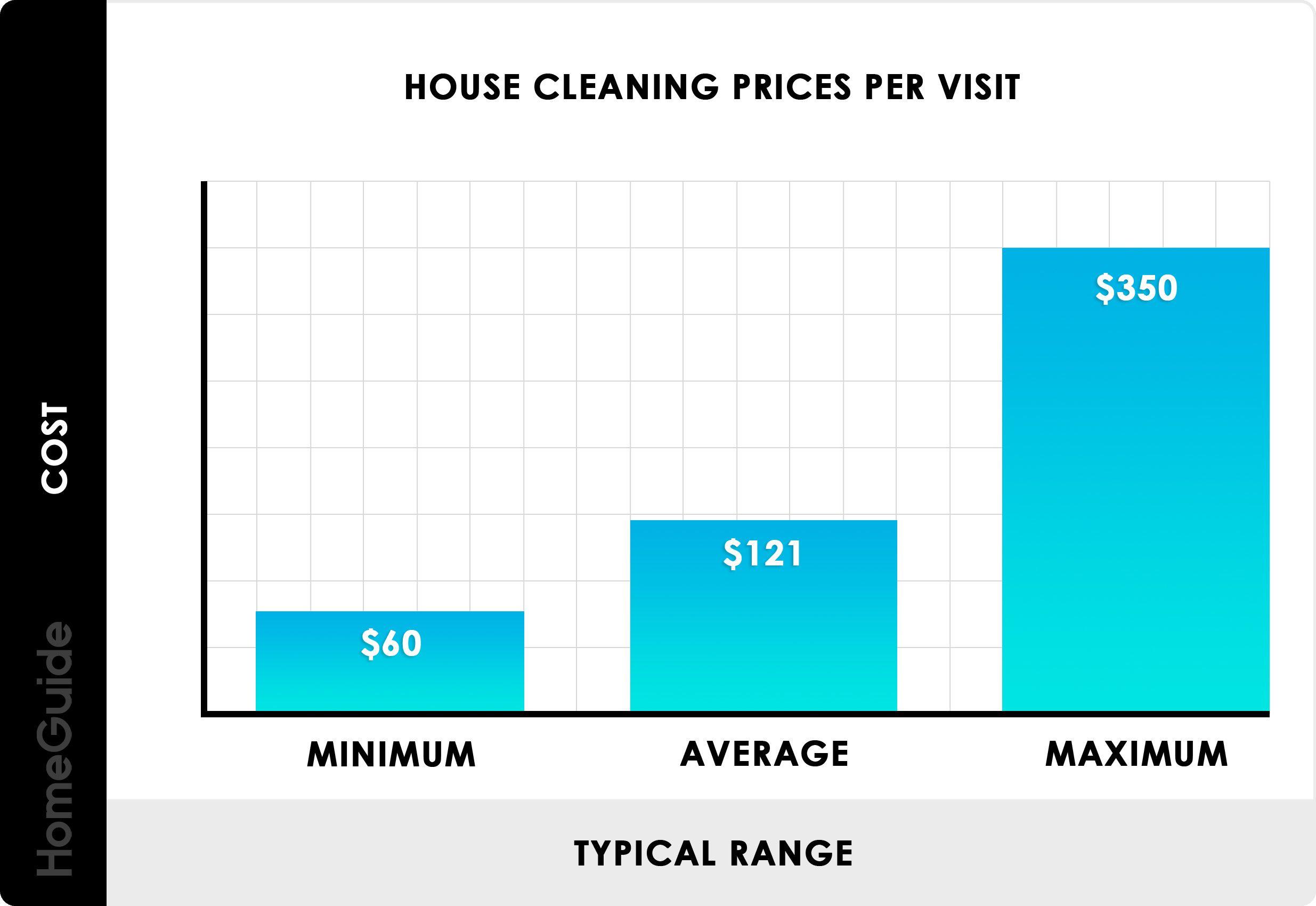 Carpet Cleaning Estimate Calculator In 2020 House Cleaning Prices Clean House House Cleaning Services