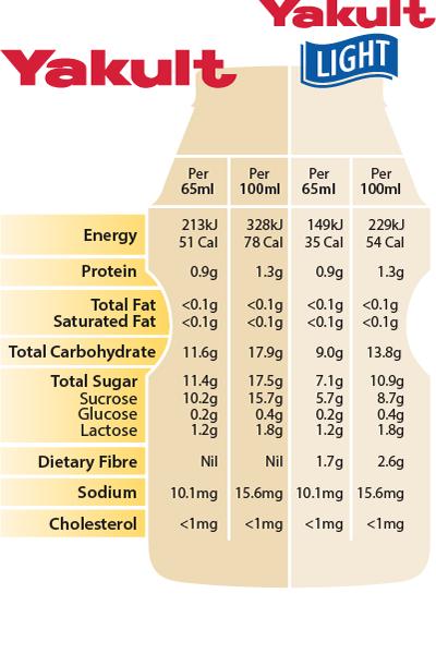 Diet Yakult