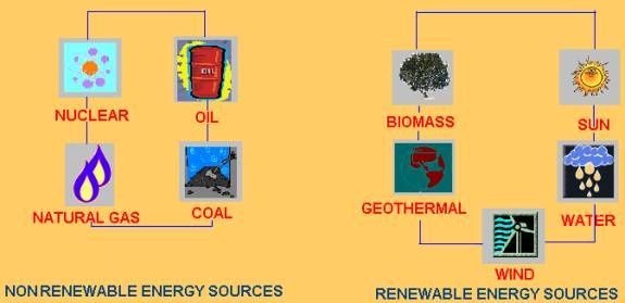 Nonrenewable and renewable energy sources. | Group 12 Geography ...