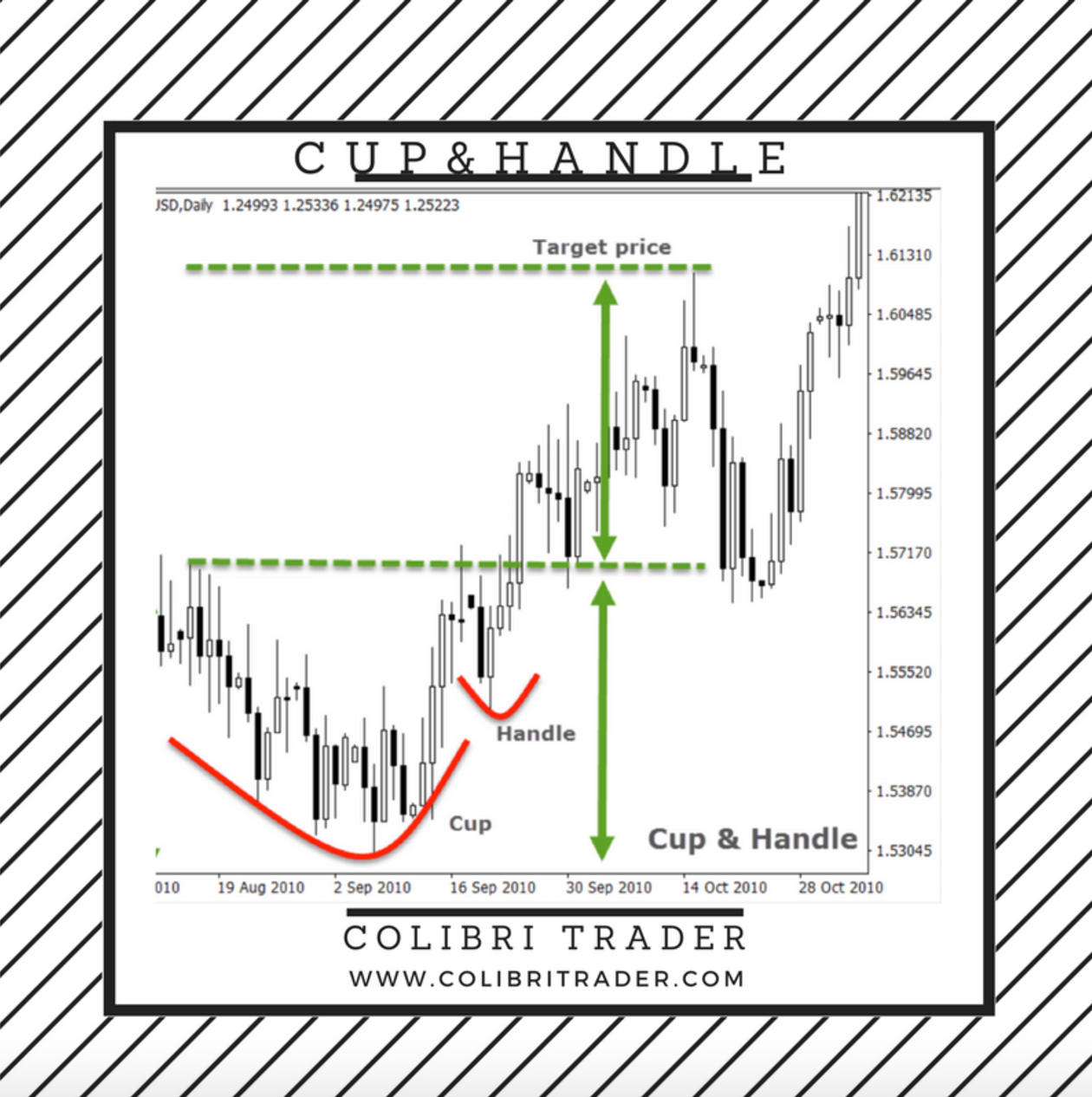 Cup With Handle Pattern Target Price