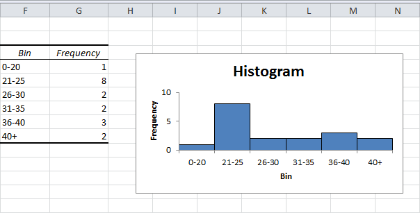 how to make a histogram on exce