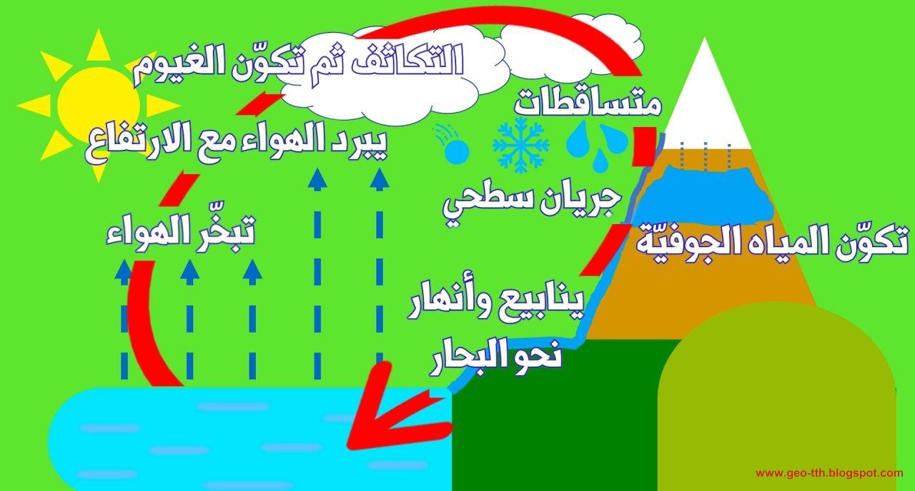 مراحل دورة المياه Map