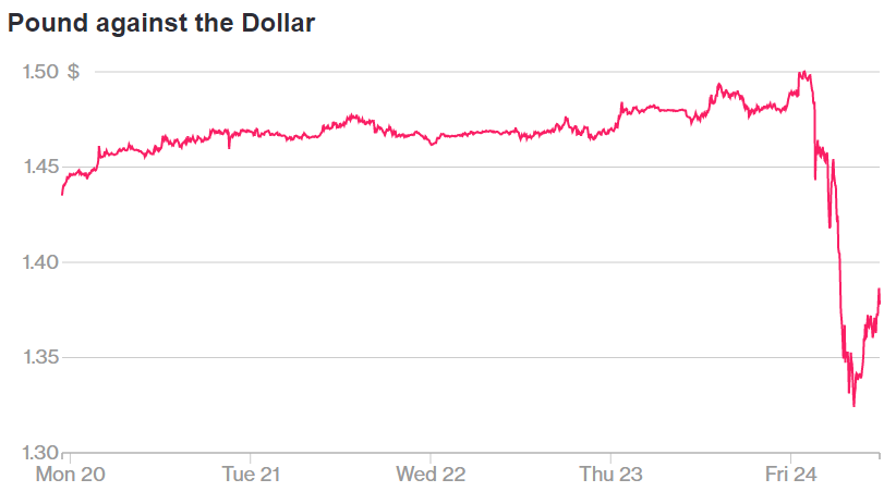 Pound the day after referendum