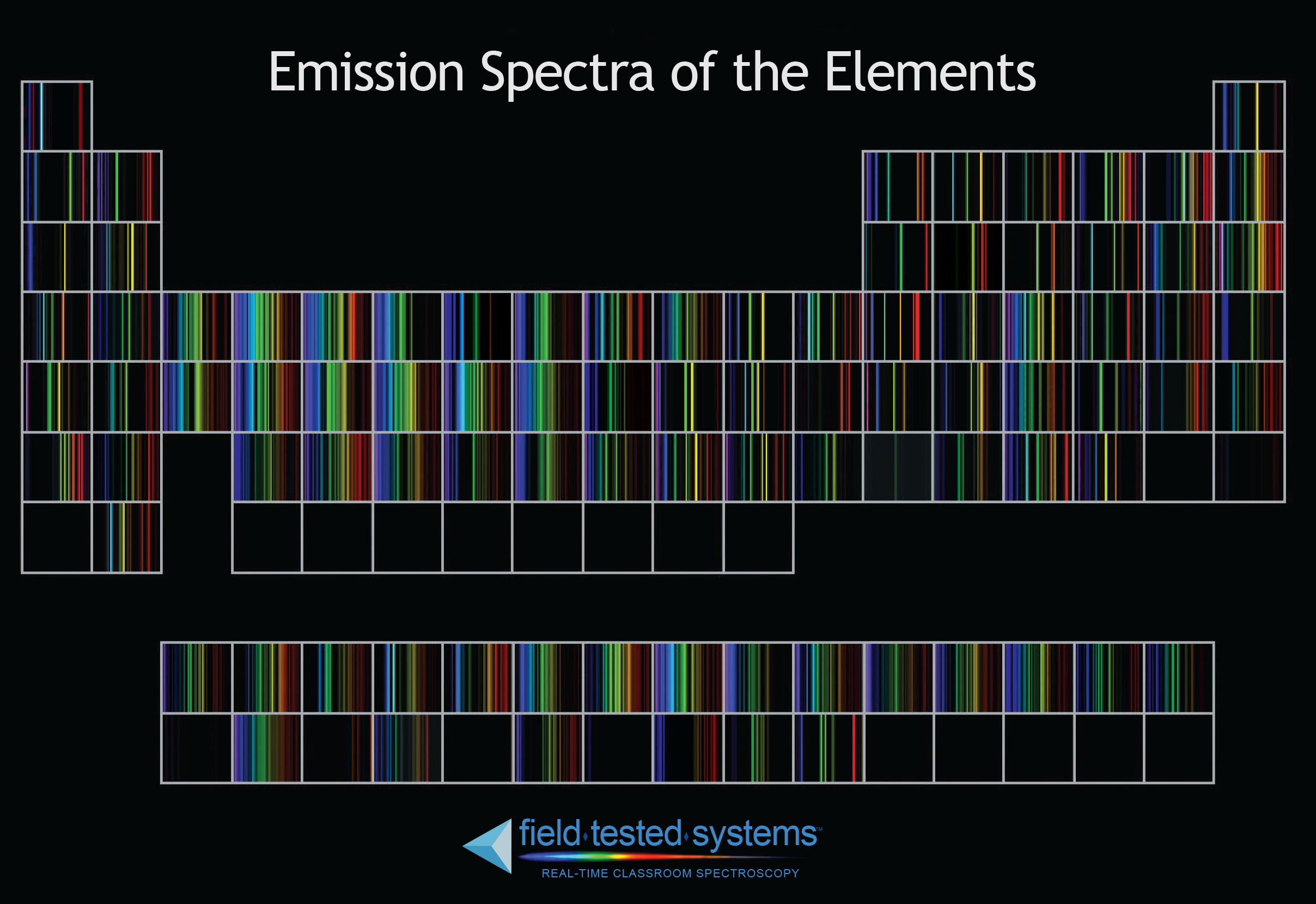 All matter has a resonant frequency that is represented in this emission spectra of the elements periodic table urtaz Images