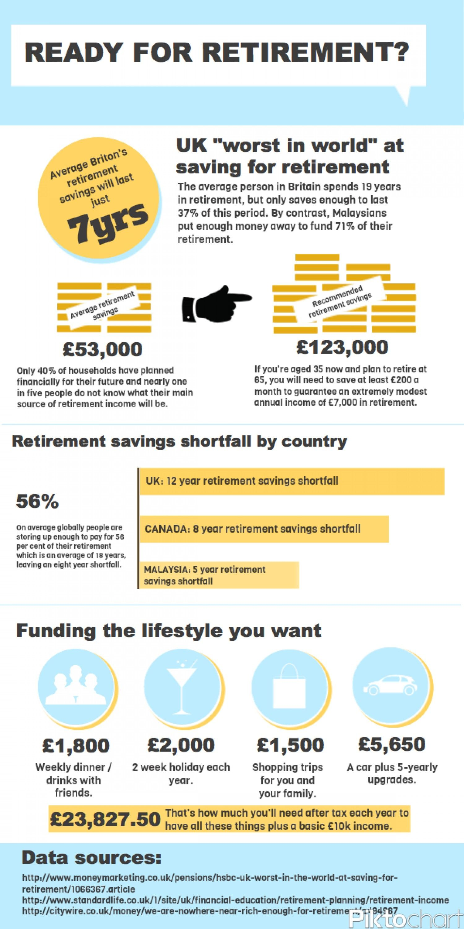 Are Brits Ready for Retirement? Infographic (With images