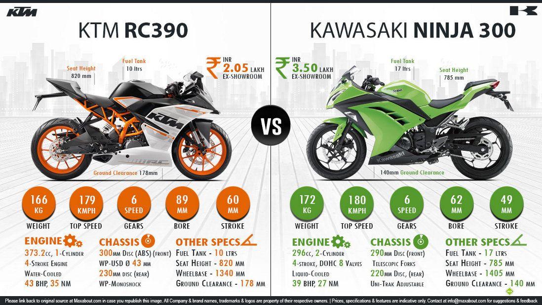 Kawasaki Ninja 300 Vs Ktm Rc 390 Kawasaki Ninja 300 Kawasaki
