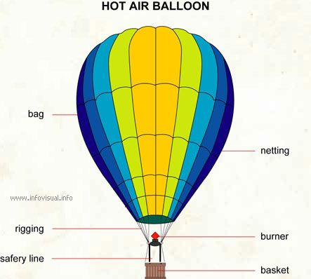 hot air balloon physic # 1