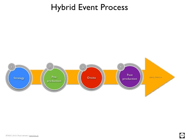 20120717-tnoc-hybridhow-to-guide-process-graphic by Ruud Janssen, CMM via Slideshare