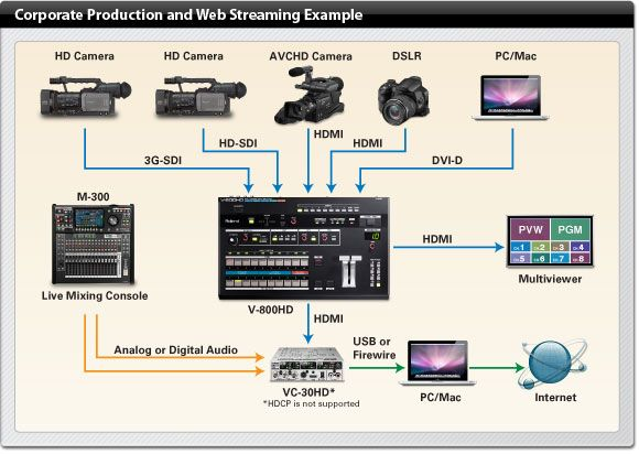 streaming broadcasting equipment Buscar con Google