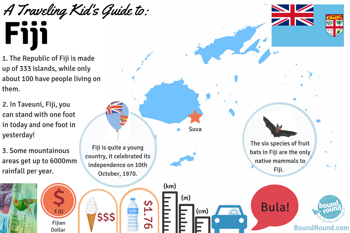 fiji country travel guide