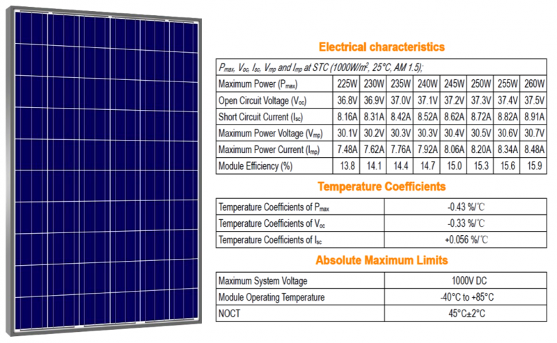 Electrical Characteristics Of Solar Panels Bitenergy Org