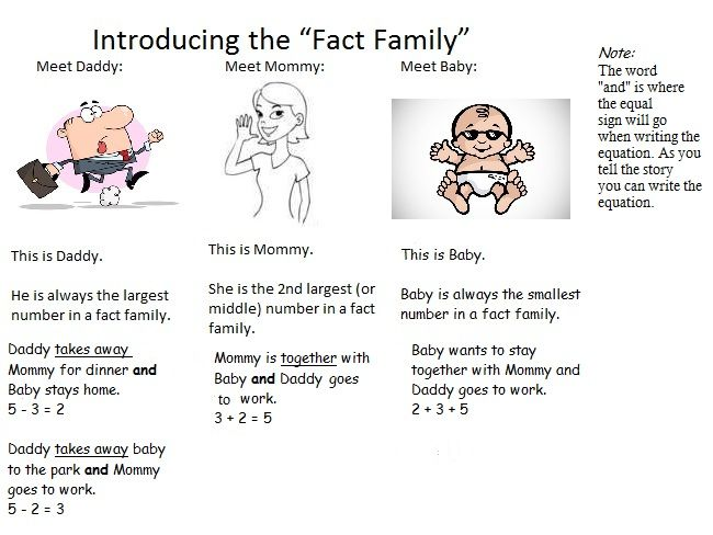78+ images about Math - Fact Families on Pinterest   Equation ...