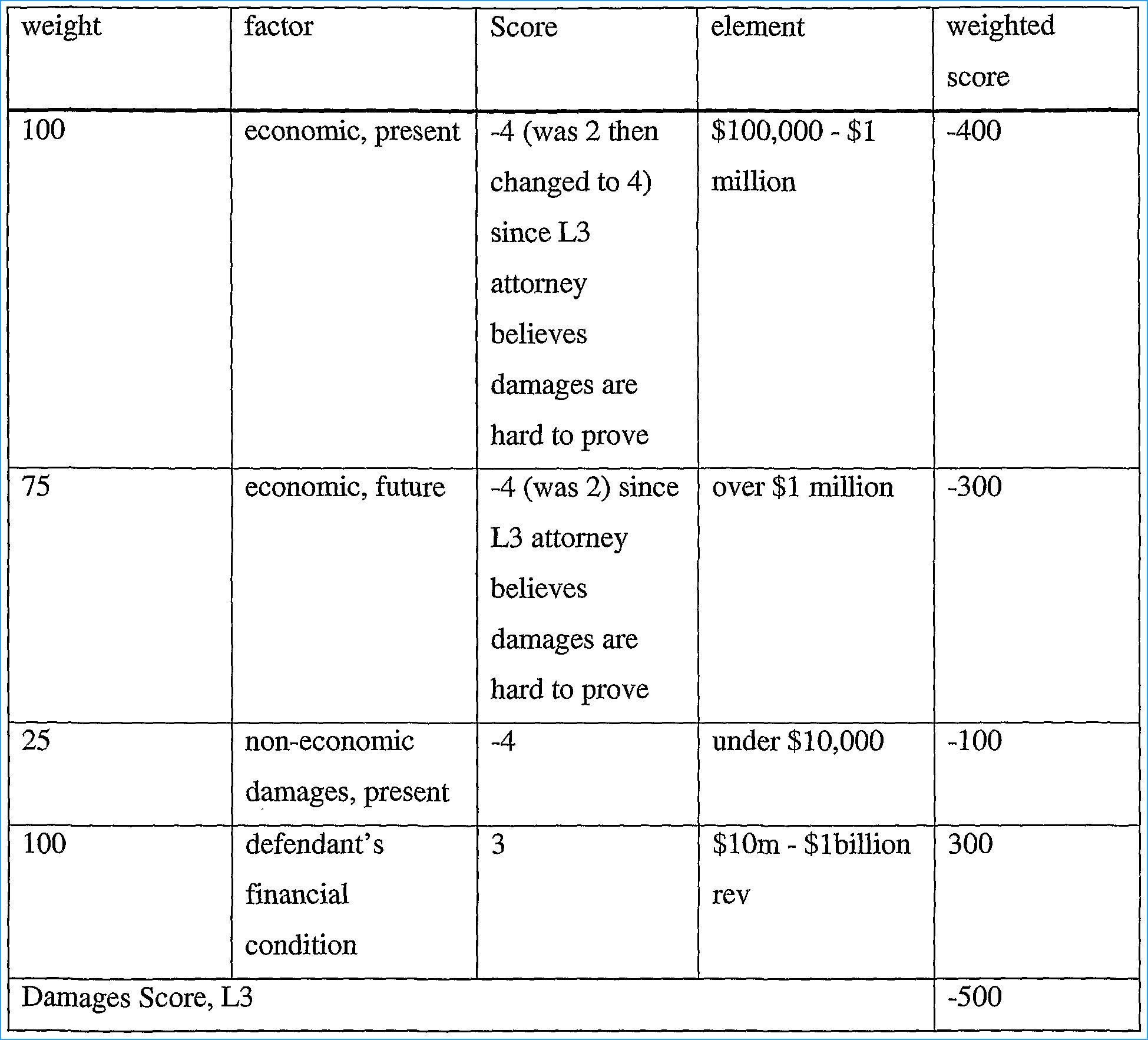Unique Periodic Table Facts