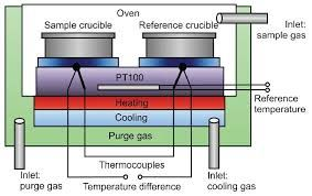 Differential Scanning Calorimetry Schematic Google Search
