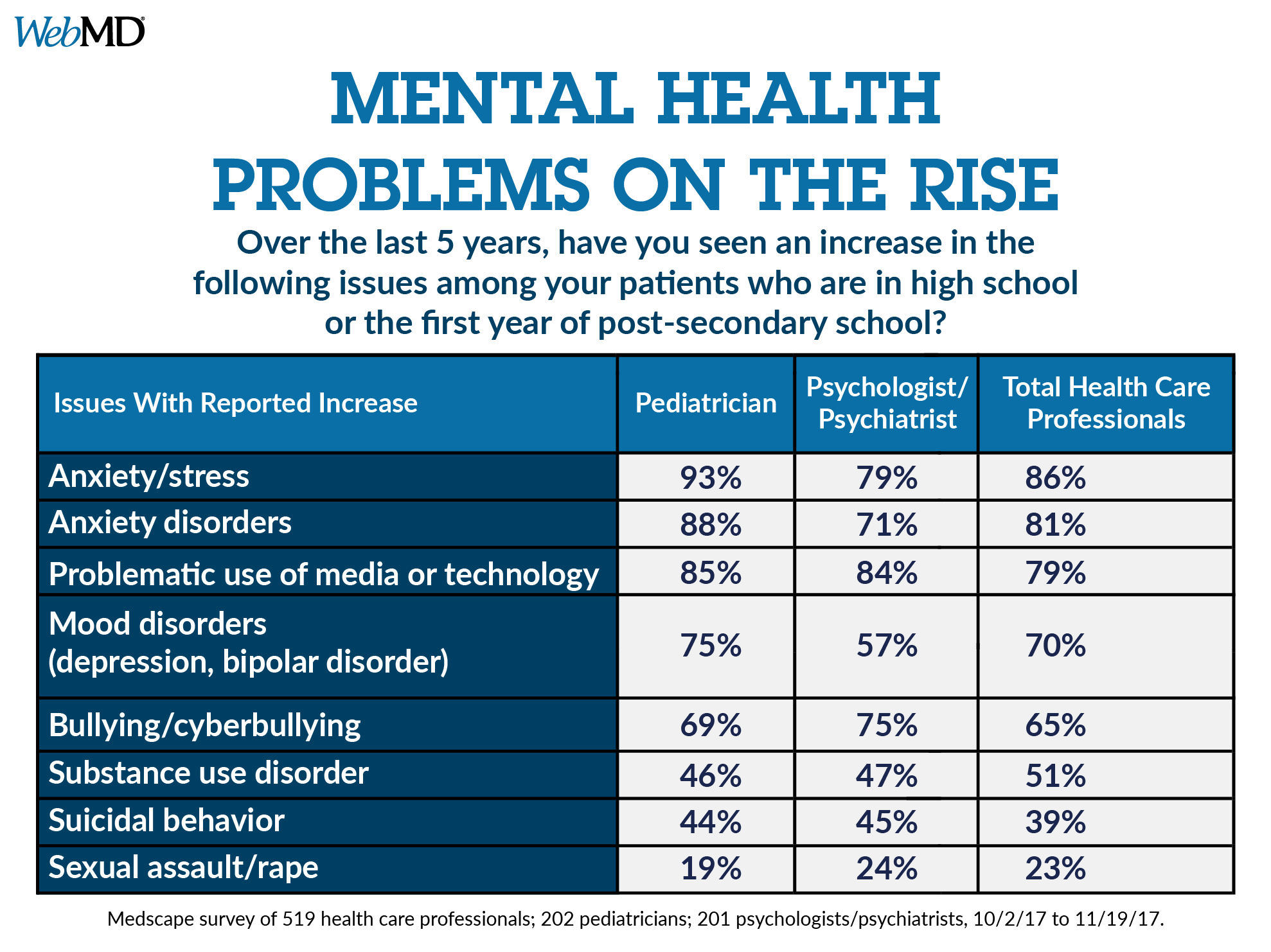 Mental Health Issues Overlooked in College Transition