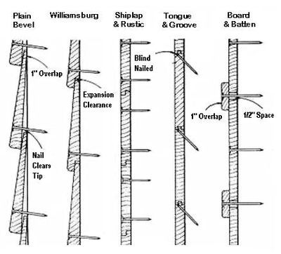 Tinytimbers Recommended Wood Siding Nails And Applications Shiplap Siding Shiplap Wood Siding
