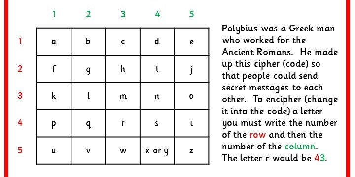 Six Differentiated Polybius Cipher Maths Worksheets