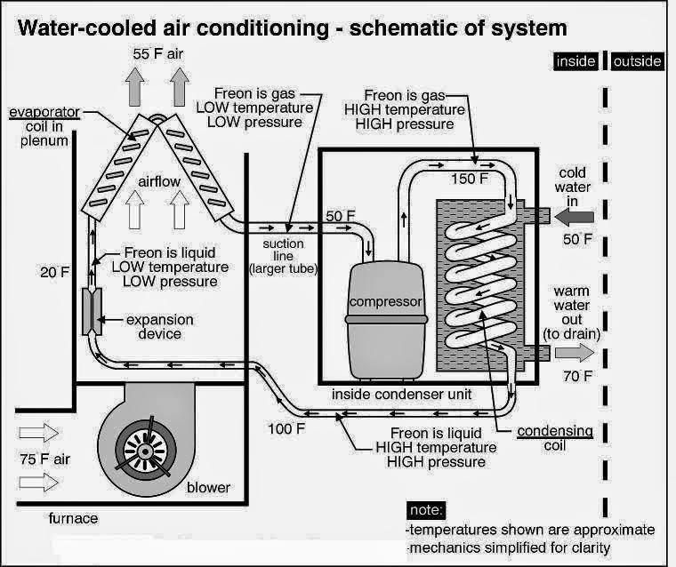 Water Cooled Air Conditioner Air Conditioner Condenser