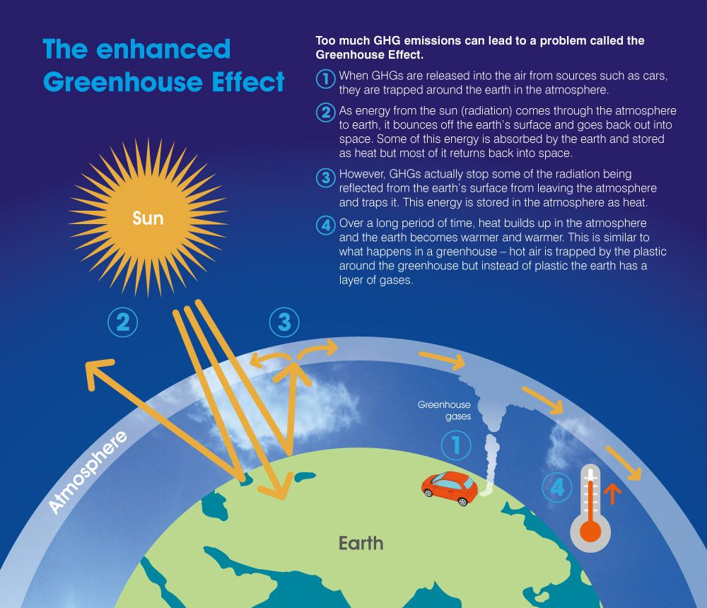 Gallery For > Enhanced Greenhouse Effect Diagram
