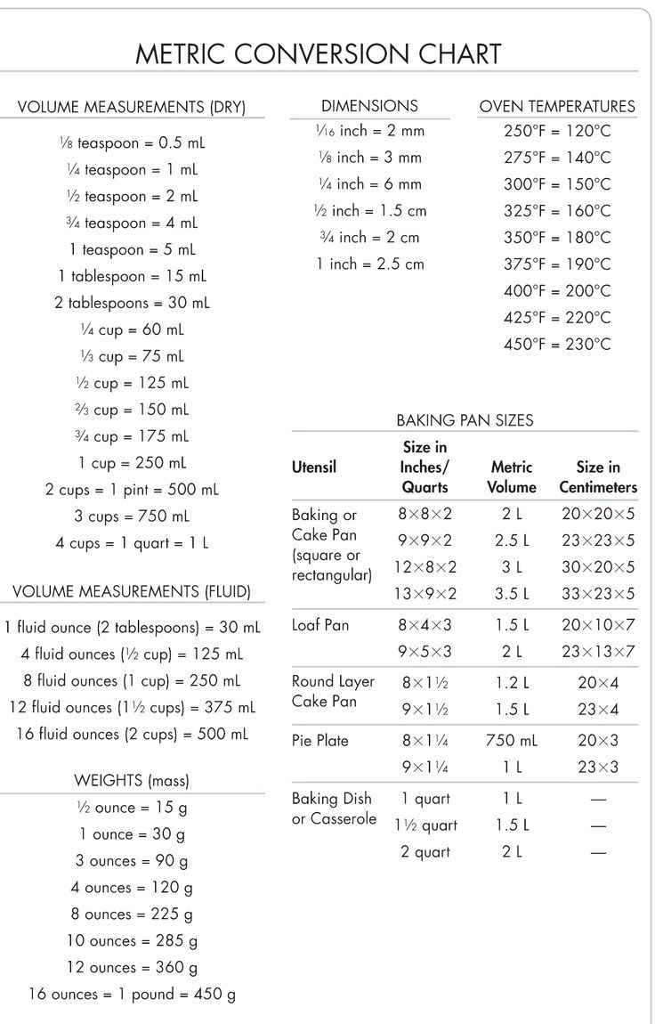 Metric Conversion Table For Cooking Chart