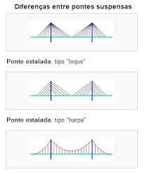 Tipos de pontes suspensas