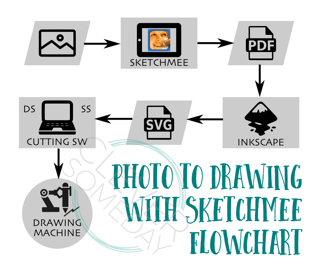 How to convert photos to sketches you can draw with your