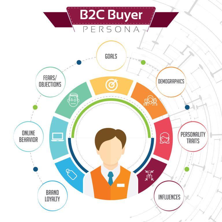 How To Create Actionable, GoalDriven B2B Buyer's Personas
