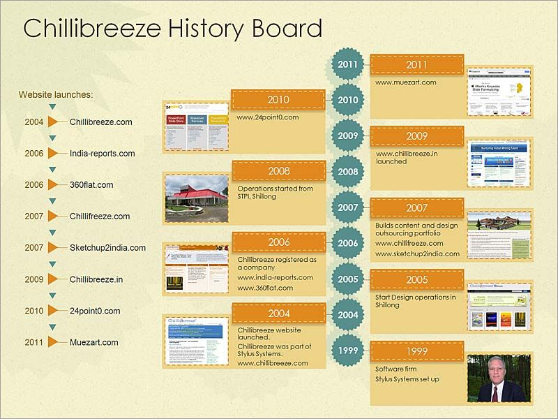 How To Use Business History Timeline Template To Your Presentation