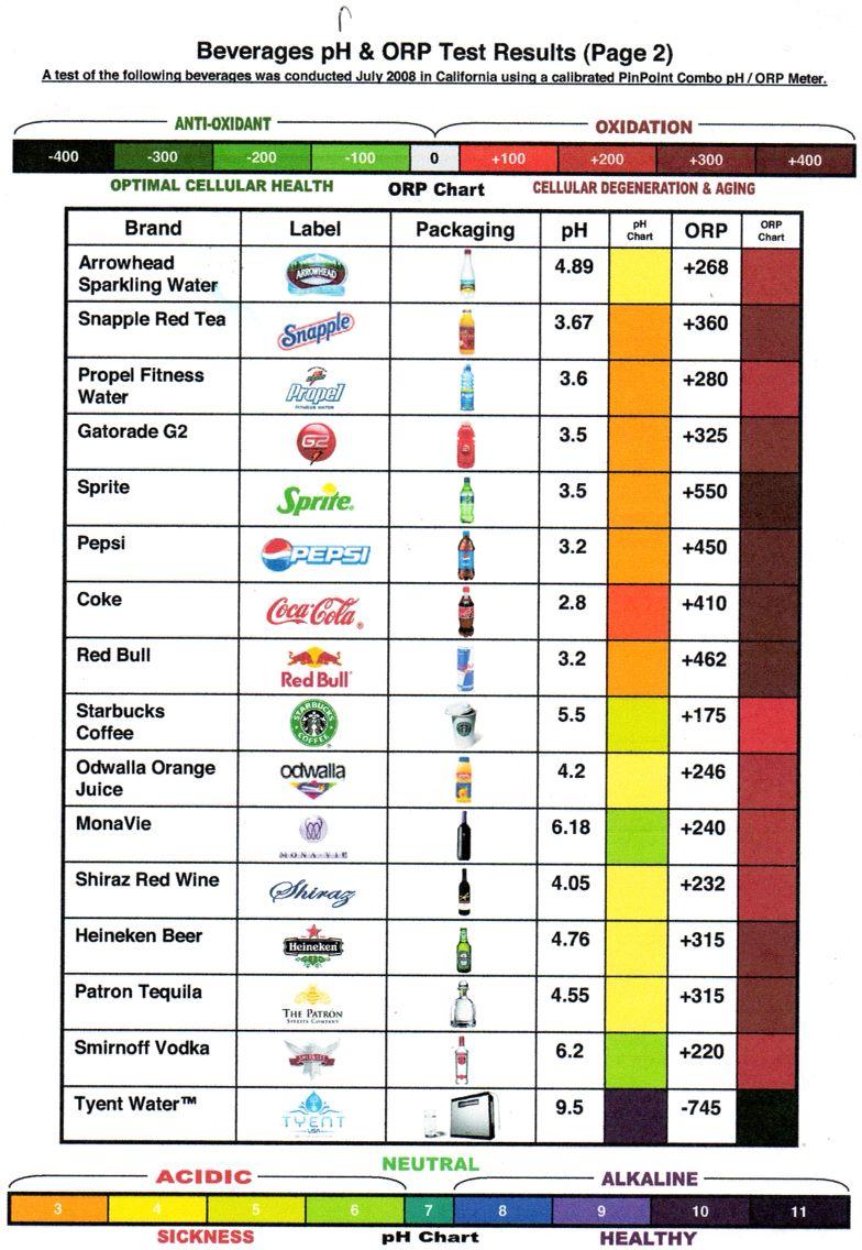 Alkaline foods alkaline diet alkaline diet plan health