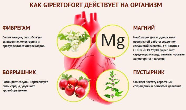 Кардиомагнил при гипертонии - Ваше Давление
