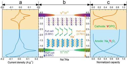 The Working Principle Of A Sodium Ion Full Battery Based On
